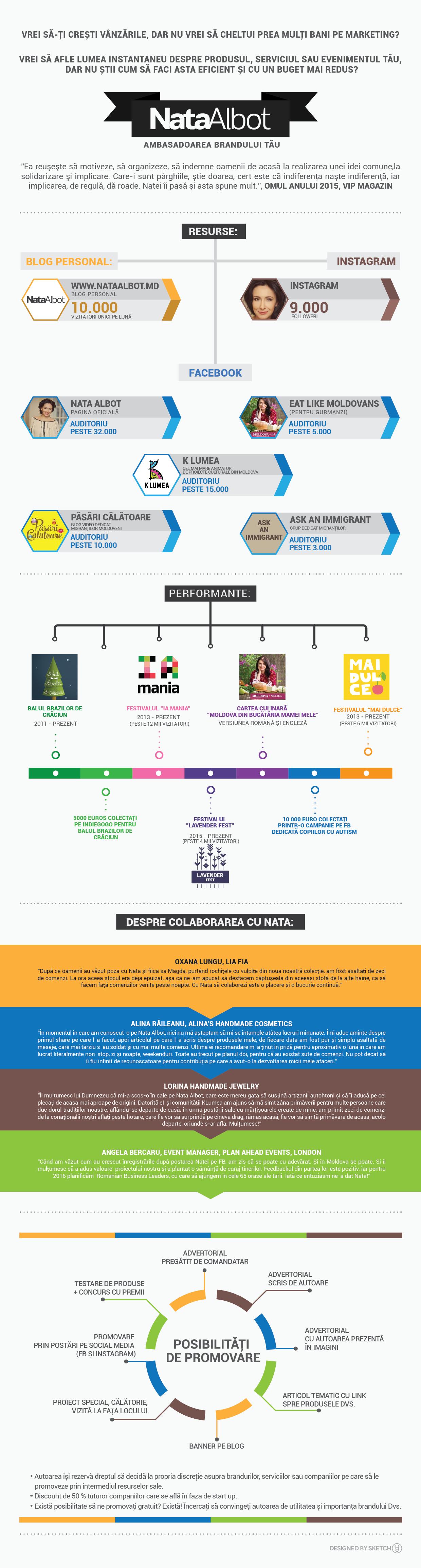 infografic nata